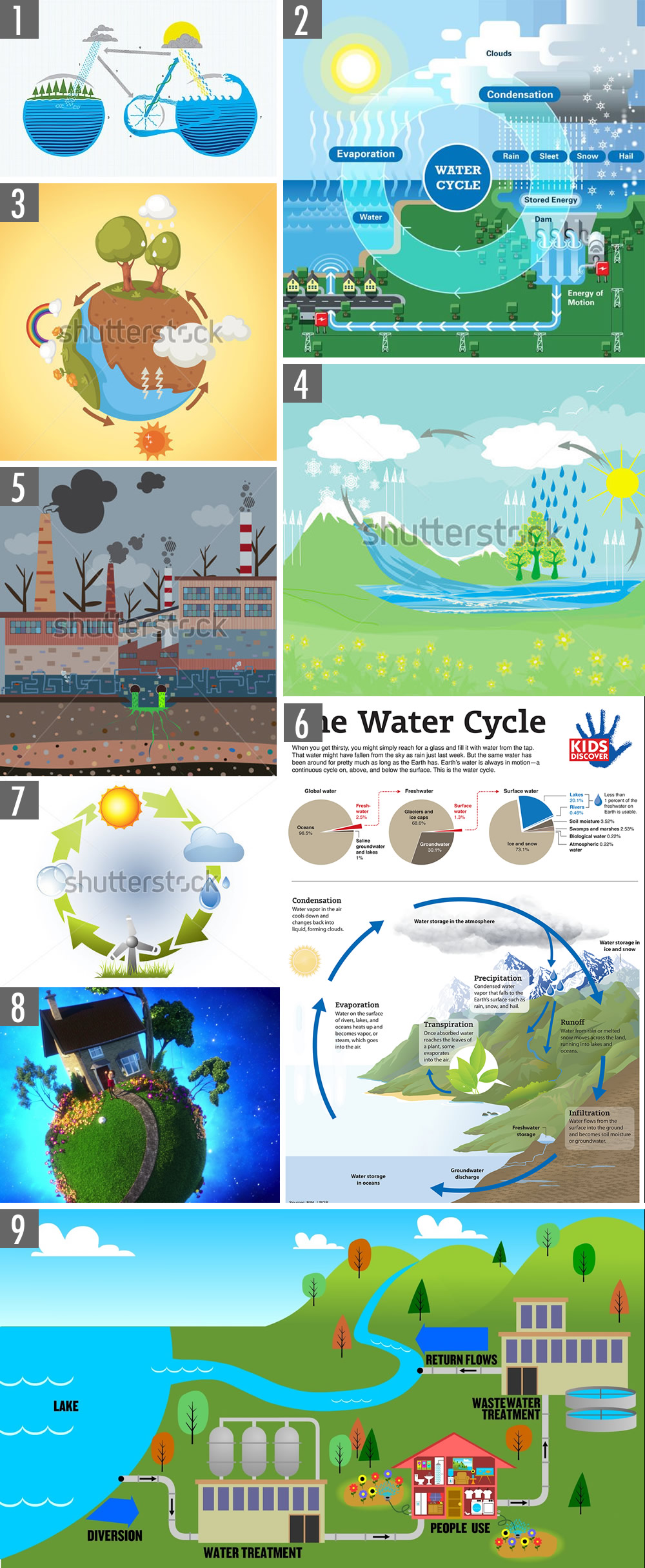 waterCycleExamples